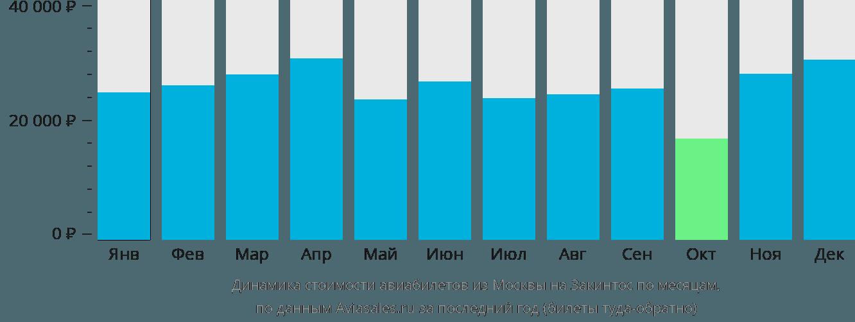 Динамика стоимости авиабилетов из Москвы на Закинтос по месяцам