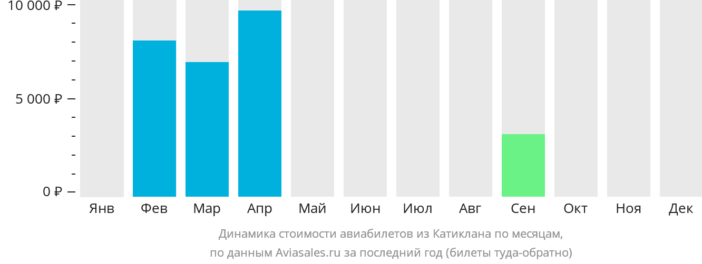 Динамика стоимости авиабилетов из Катиклана по месяцам