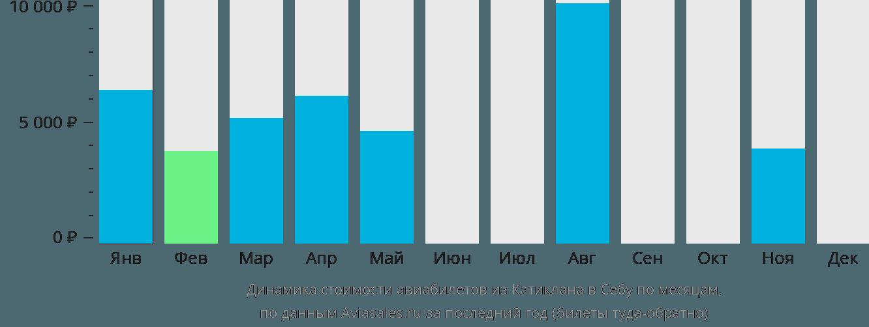Динамика стоимости авиабилетов из Катиклана в Себу по месяцам