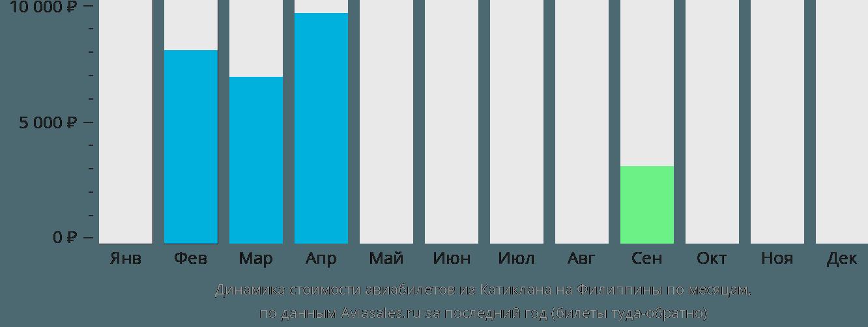 Динамика стоимости авиабилетов из Катиклана на Филиппины по месяцам