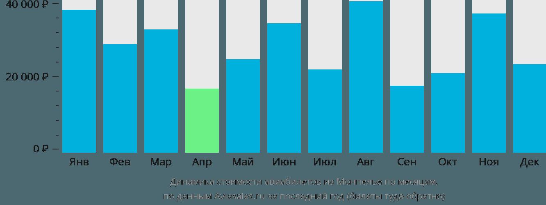 Динамика стоимости авиабилетов из Монпелье по месяцам