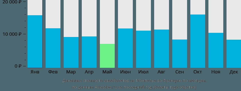 Динамика стоимости авиабилетов из Монпелье во Францию по месяцам