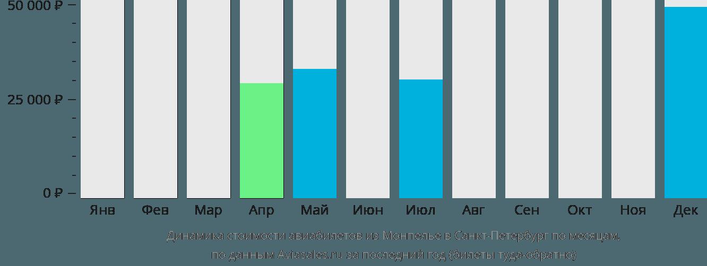 Динамика стоимости авиабилетов из Монпелье в Санкт-Петербург по месяцам