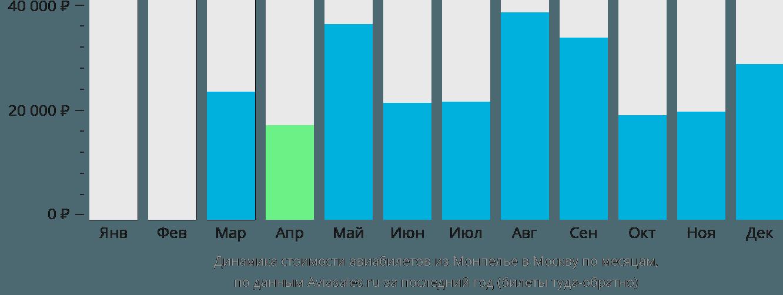 Динамика стоимости авиабилетов из Монпелье в Москву по месяцам