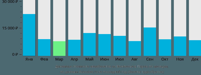 Динамика стоимости авиабилетов из Монпелье в Париж по месяцам