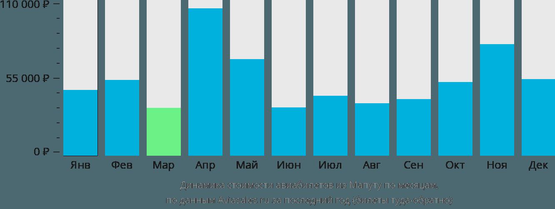 Динамика стоимости авиабилетов из Мапуту по месяцам
