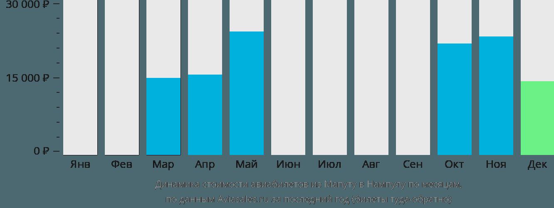 Динамика стоимости авиабилетов из Мапуту в Нампулу по месяцам