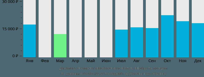 Динамика стоимости авиабилетов из Мапуту в Бейру по месяцам