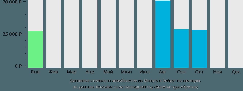 Динамика стоимости авиабилетов из Мапуту в Бейрут по месяцам