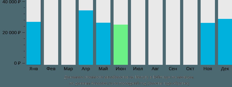 Динамика стоимости авиабилетов из Мапуту в Кейптаун по месяцам