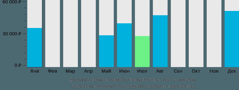 Динамика стоимости авиабилетов из Мапуту в Лагос по месяцам