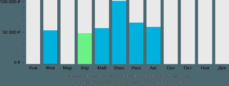 Динамика стоимости авиабилетов из Мапуту в Москву по месяцам