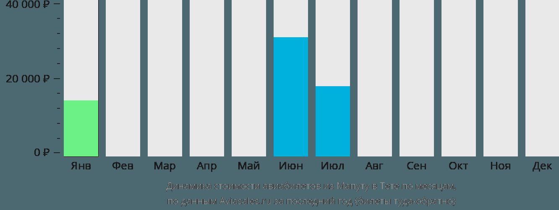 Динамика стоимости авиабилетов из Мапуту в Тете по месяцам