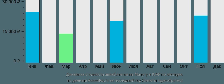 Динамика стоимости авиабилетов из Мапуту в ЮАР по месяцам