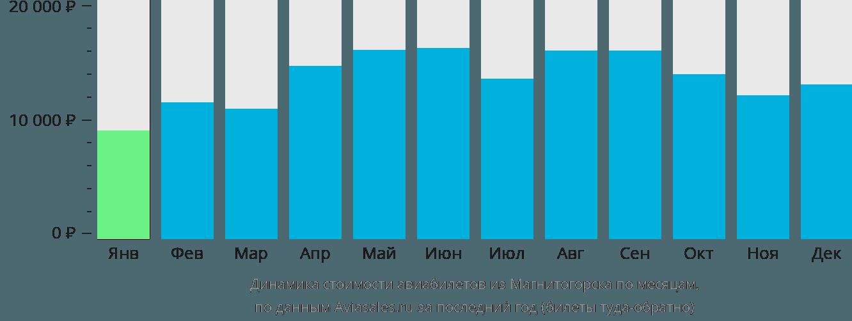 Динамика стоимости авиабилетов из Магнитогорска по месяцам