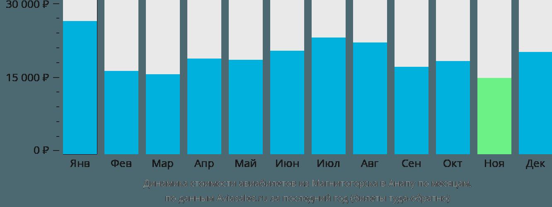 Динамика стоимости авиабилетов из Магнитогорска в Анапу по месяцам
