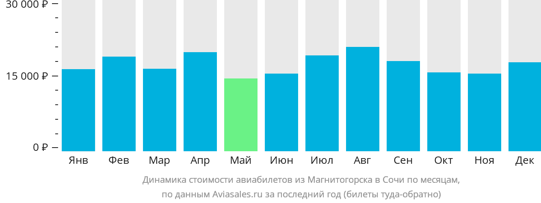 Динамика стоимости авиабилетов из Магнитогорска в Сочи по месяцам