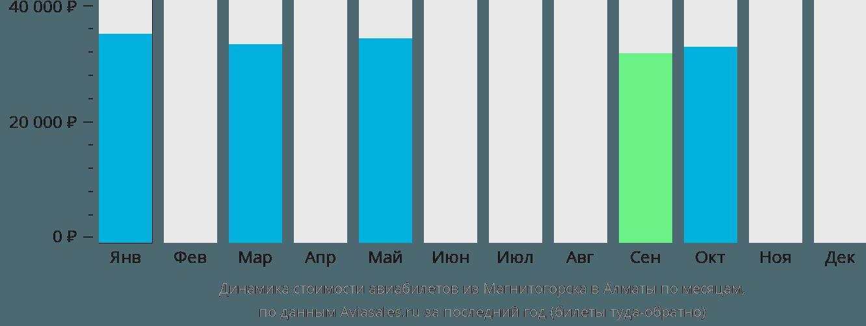 Динамика стоимости авиабилетов из Магнитогорска в Алматы по месяцам