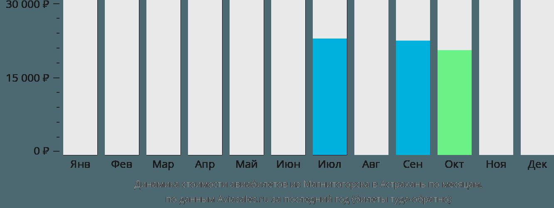 Динамика стоимости авиабилетов из Магнитогорска в Астрахань по месяцам