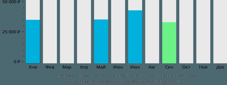 Динамика стоимости авиабилетов из Магнитогорска в Афины по месяцам