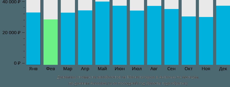 Динамика стоимости авиабилетов из Магнитогорска в Анталью по месяцам