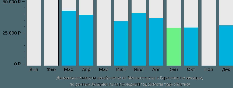 Динамика стоимости авиабилетов из Магнитогорска в Барселону по месяцам
