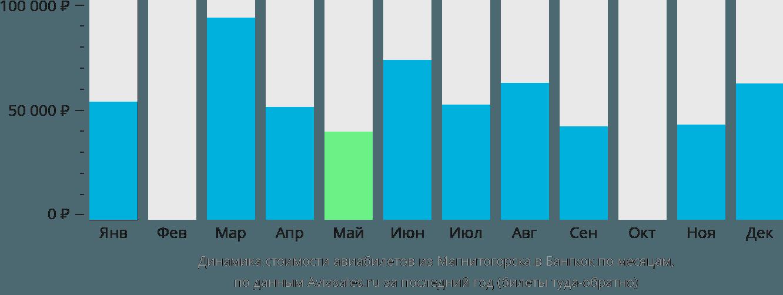 Динамика стоимости авиабилетов из Магнитогорска в Бангкок по месяцам