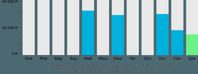 Динамика стоимости авиабилетов из Магнитогорска в Будапешт по месяцам