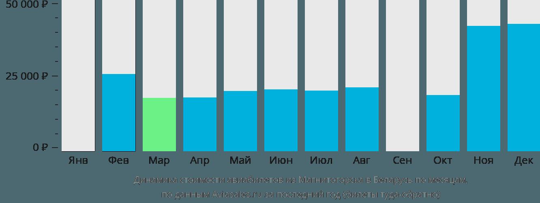 Динамика стоимости авиабилетов из Магнитогорска в Беларусь по месяцам