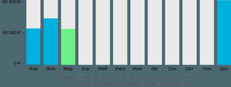 Динамика стоимости авиабилетов из Магнитогорска в Коломбо по месяцам