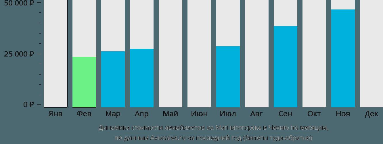 Динамика стоимости авиабилетов из Магнитогорска в Чехию по месяцам
