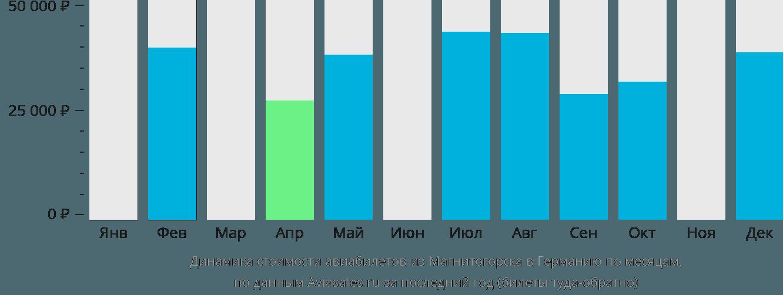 Динамика стоимости авиабилетов из Магнитогорска в Германию по месяцам