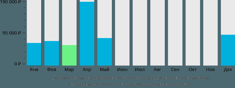Динамика стоимости авиабилетов из Магнитогорска в Денпасар (Бали) по месяцам