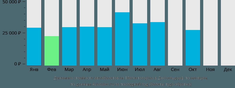 Динамика стоимости авиабилетов из Магнитогорска в Дюссельдорф по месяцам