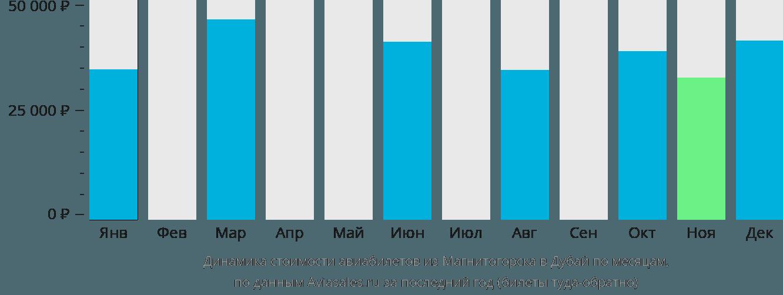 Динамика стоимости авиабилетов из Магнитогорска в Дубай по месяцам