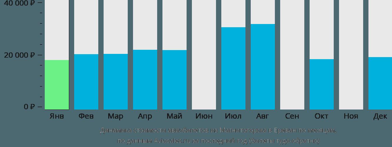 Динамика стоимости авиабилетов из Магнитогорска в Ереван по месяцам