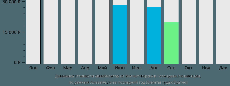 Динамика стоимости авиабилетов из Магнитогорска в Геленджик по месяцам