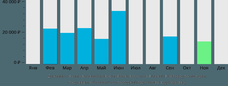 Динамика стоимости авиабилетов из Магнитогорска в Нижний Новгород по месяцам