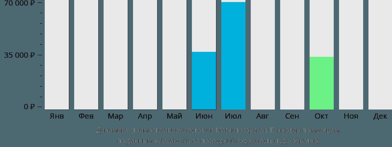 Динамика стоимости авиабилетов из Магнитогорска в Ганновер по месяцам