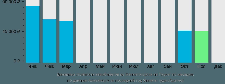 Динамика стоимости авиабилетов из Магнитогорска на Пхукет по месяцам