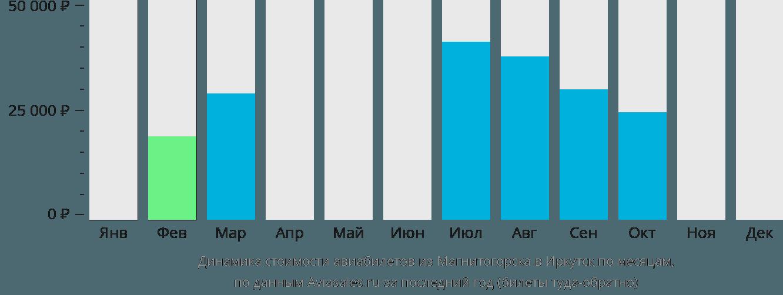 Динамика стоимости авиабилетов из Магнитогорска в Иркутск по месяцам