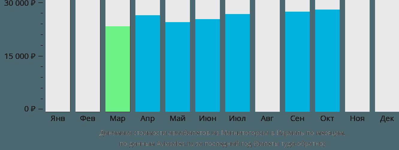 Динамика стоимости авиабилетов из Магнитогорска в Израиль по месяцам
