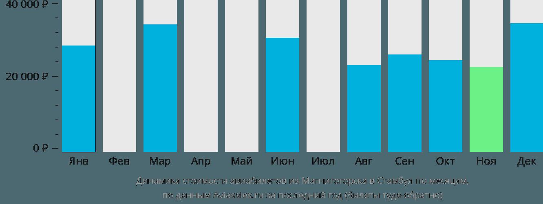 Динамика стоимости авиабилетов из Магнитогорска в Стамбул по месяцам