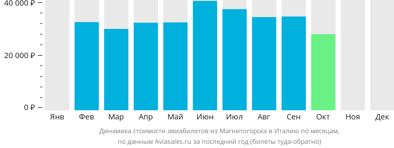 Динамика стоимости авиабилетов из Магнитогорска в Италию по месяцам