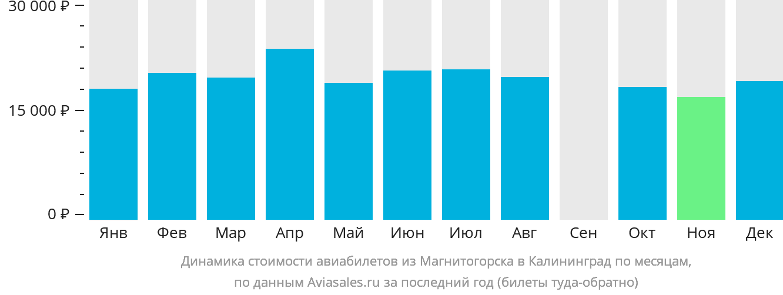 Динамика стоимости авиабилетов из Магнитогорска в Калининград по месяцам