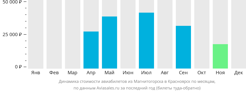 Динамика стоимости авиабилетов из Магнитогорска в Красноярск по месяцам
