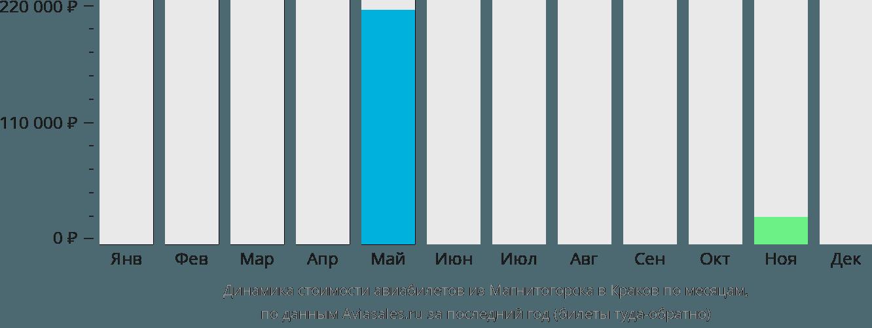 Динамика стоимости авиабилетов из Магнитогорска в Краков по месяцам