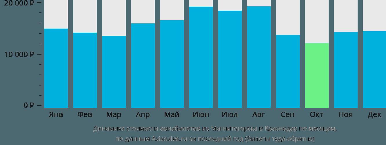 Динамика стоимости авиабилетов из Магнитогорска в Краснодар по месяцам