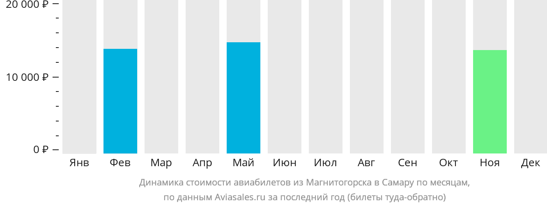 Динамика стоимости авиабилетов из Магнитогорска в Самару по месяцам