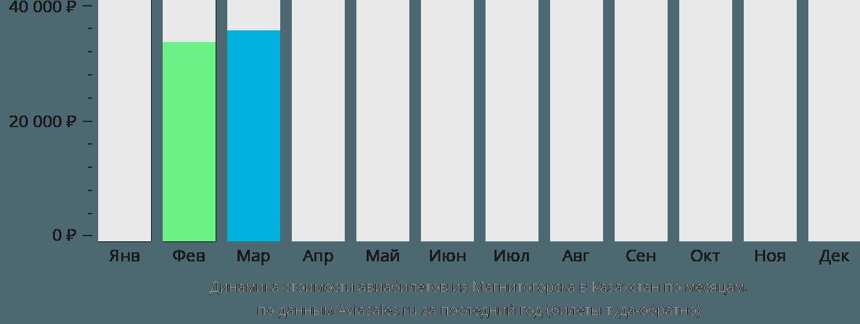Динамика стоимости авиабилетов из Магнитогорска в Казахстан по месяцам